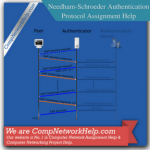 Needham-Schroeder Authentication Protocol