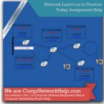 Network Layers as in Practice Today