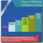 Types of Medium
